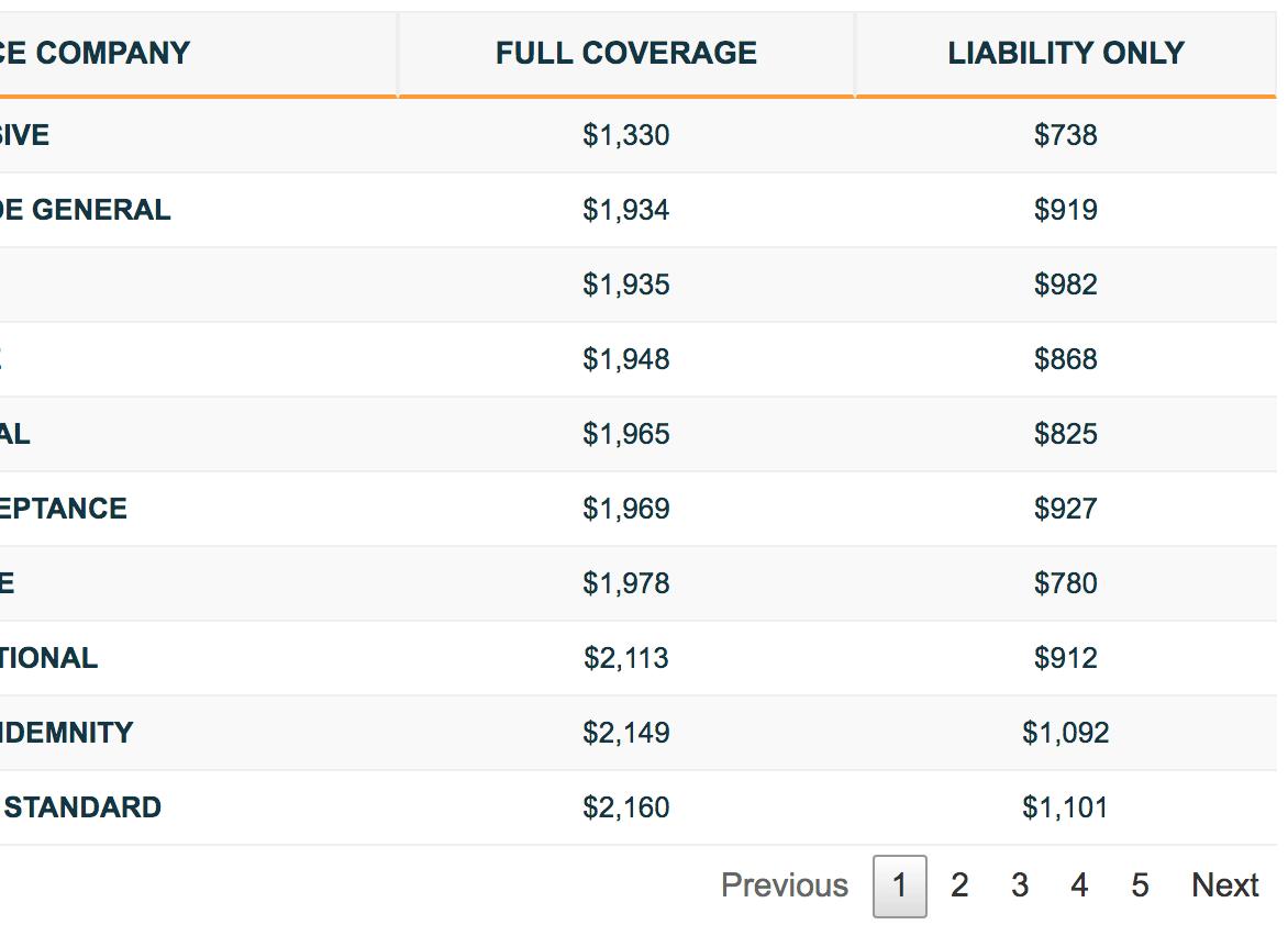Cheap Car Insurance In Atlanta GA Results