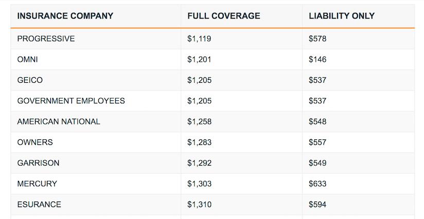 Georgia Auto Insurance Comparison